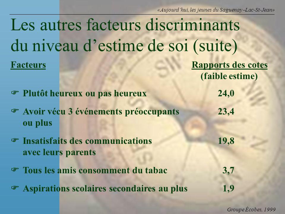 Groupe Écobes, 1999 «Aujourdhui, les jeunes du Saguenay Lac-St-Jean» FacteursRapports des cotes (faible estime) Plutôt heureux ou pas heureux24,0 Avoi