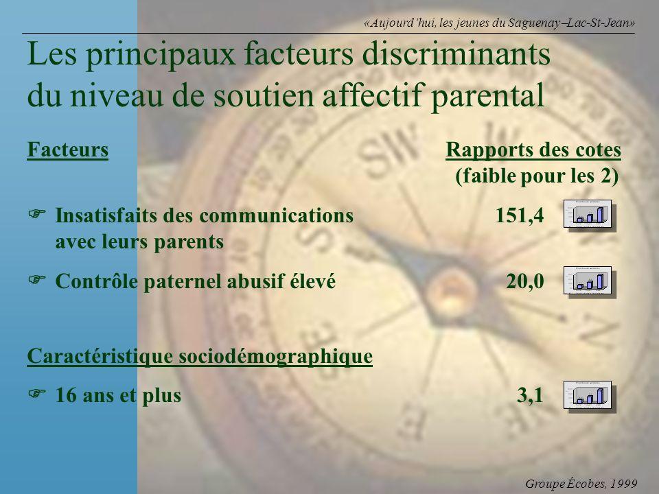 Groupe Écobes, 1999 «Aujourdhui, les jeunes du Saguenay Lac-St-Jean» FacteursRapports des cotes (faible pour les 2) Insatisfaits des communications151