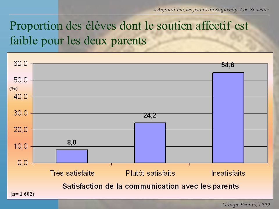 Groupe Écobes, 1999 «Aujourdhui, les jeunes du Saguenay Lac-St-Jean» Proportion des élèves dont le soutien affectif est faible pour les deux parents (n= 1 602) (%)