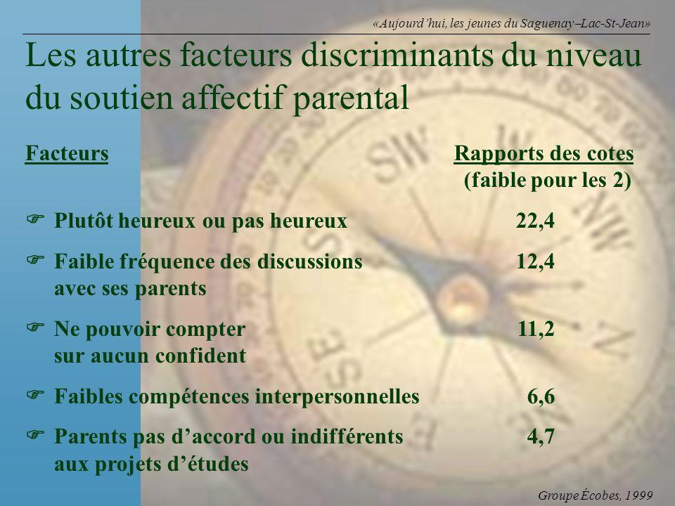 Groupe Écobes, 1999 «Aujourdhui, les jeunes du Saguenay Lac-St-Jean» FacteursRapports des cotes (faible pour les 2) Plutôt heureux ou pas heureux22,4