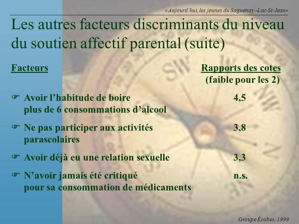Groupe Écobes, 1999 «Aujourdhui, les jeunes du Saguenay Lac-St-Jean» FacteursRapports des cotes (faible pour les 2) Avoir lhabitude de boire4,5 plus d