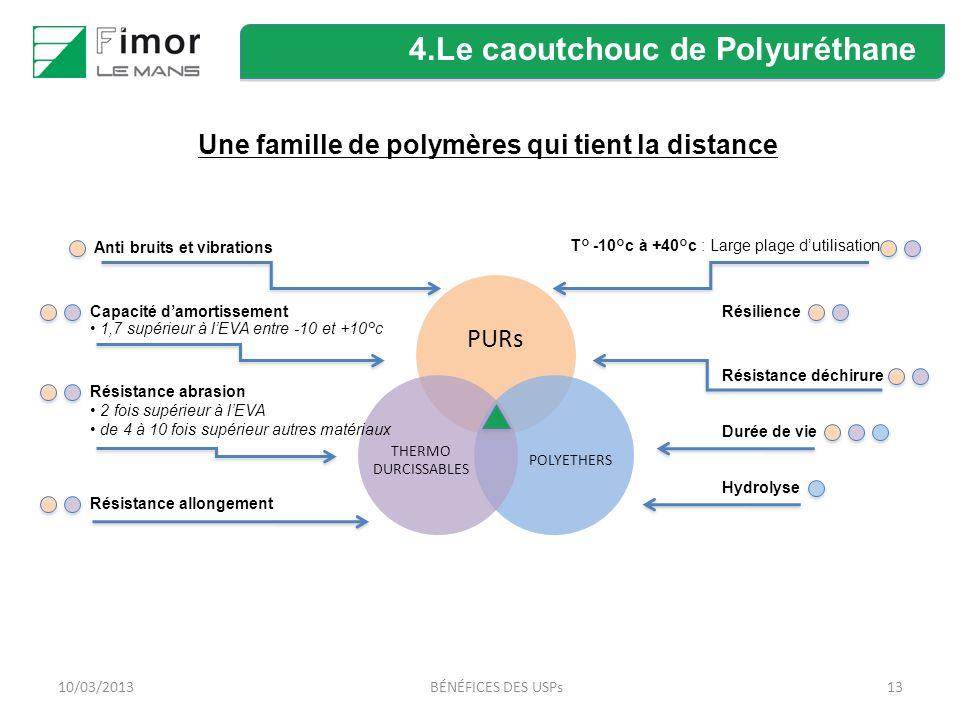 1310/03/2013BÉNÉFICES DES USPs Une famille de polymères qui tient la distance 4.Le caoutchouc de Polyuréthane PURs POLYETHERS THERMO DURCISSABLES T° -10°c à +40°c : Large plage dutilisation Résilience Résistance déchirure Durée de vie Hydrolyse Résistance allongement Anti bruits et vibrations Capacité damortissement 1,7 supérieur à lEVA entre -10 et +10°c Résistance abrasion 2 fois supérieur à lEVA de 4 à 10 fois supérieur autres matériaux