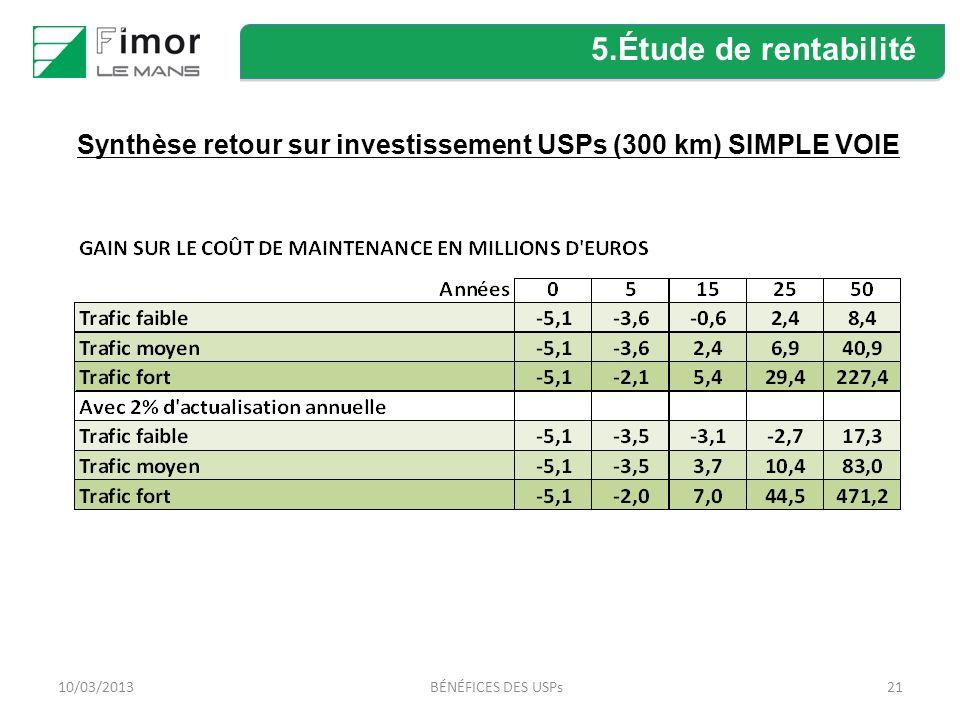 2110/03/2013BÉNÉFICES DES USPs Synthèse retour sur investissement USPs (300 km) SIMPLE VOIE 5.Étude de rentabilité