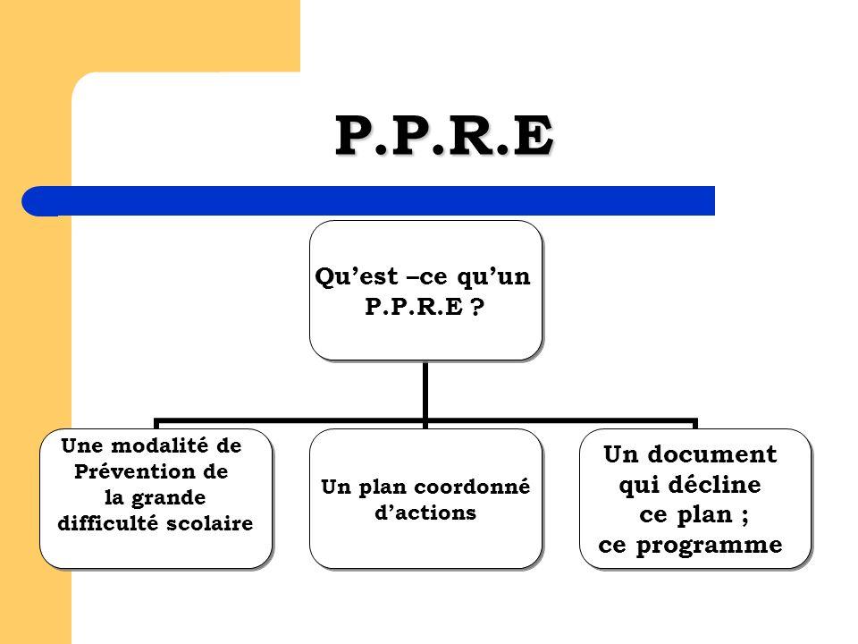 P.P.R.E Quest –ce quun P.P.R.E .