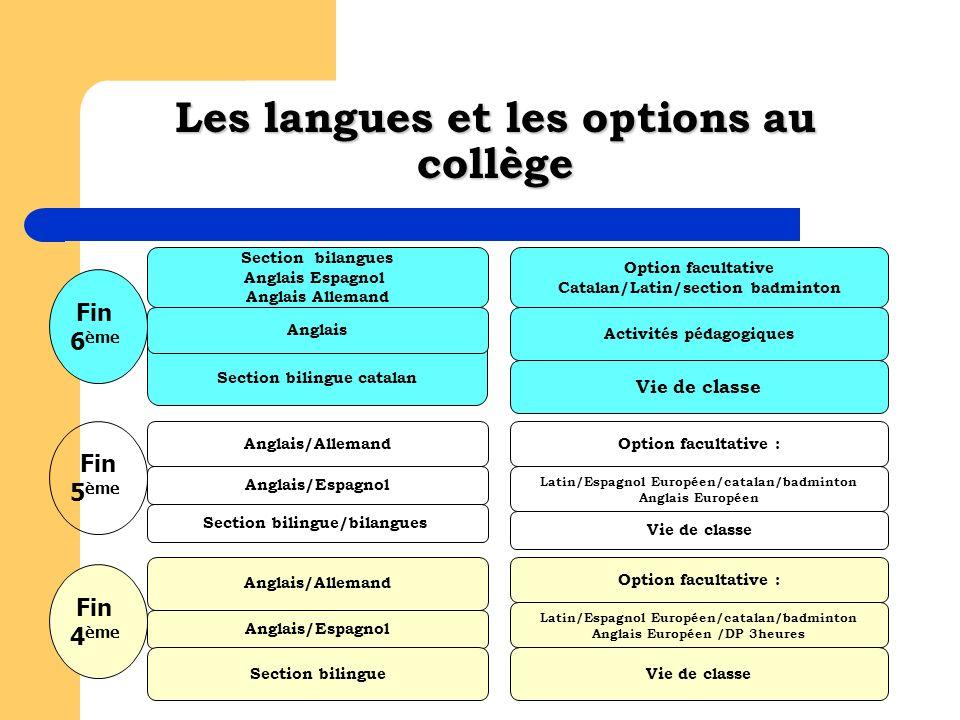 Les langues et les options au collège Section bilingue catalan Section bilangues Anglais Espagnol Anglais Allemand Anglais Vie de classe Activités péd