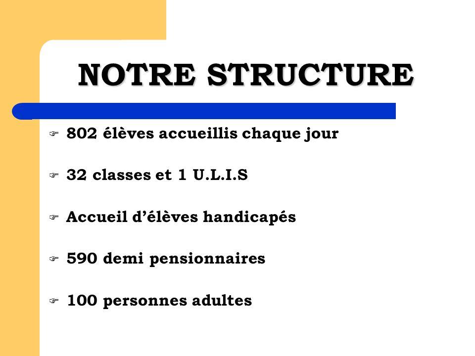 NOTRE STRUCTURE 802 élèves accueillis chaque jour 32 classes et 1 U.L.I.S Accueil délèves handicapés 590 demi pensionnaires 100 personnes adultes