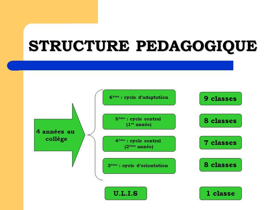 LE COLLEGE 3 CYCLES : Le cycle dadaptation 6 ème Le cycle central 5 ème et 4 ème Le cycle dorientation 3 ème