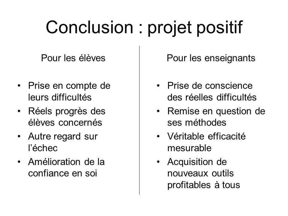 Conclusion : projet positif Pour les élèves Prise en compte de leurs difficultés Réels progrès des élèves concernés Autre regard sur léchec Améliorati