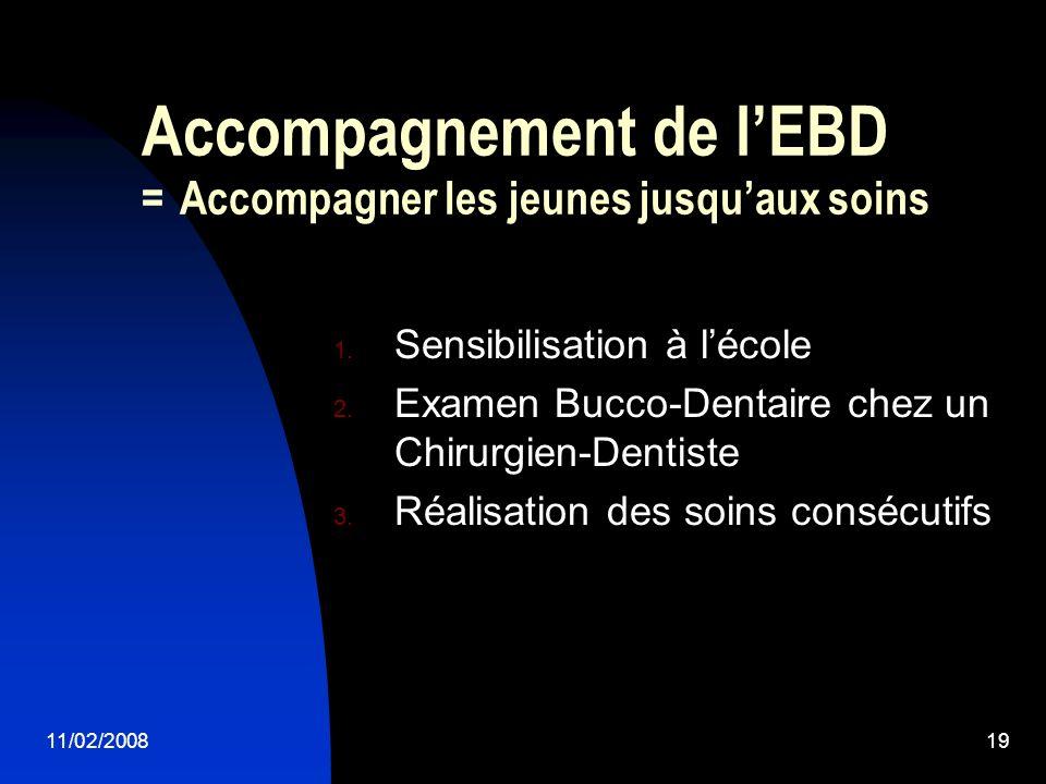 11/02/200819 Accompagnement de lEBD = Accompagner les jeunes jusquaux soins 1. Sensibilisation à lécole 2. Examen Bucco-Dentaire chez un Chirurgien-De