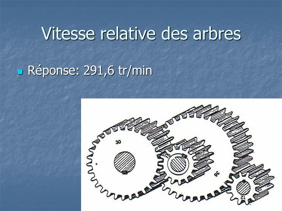 Vitesse relative des arbres Réponse: 291,6 tr/min Réponse: 291,6 tr/min