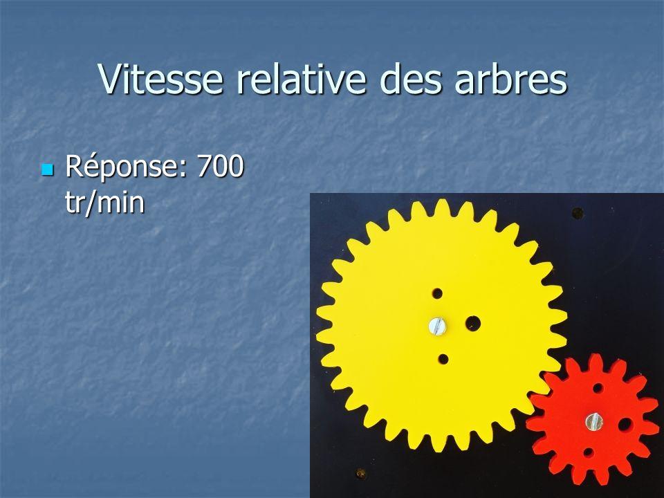 Vitesse relative des arbres Un moteur tournant à 1750 tr/min entraîne l engrenage de 12 dents (rouge) de l ensemble ci- contre.