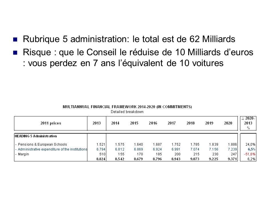 Rubrique 5 administration: le total est de 62 Milliards Risque : que le Conseil le réduise de 10 Milliards deuros : vous perdez en 7 ans léquivalent de 10 voitures
