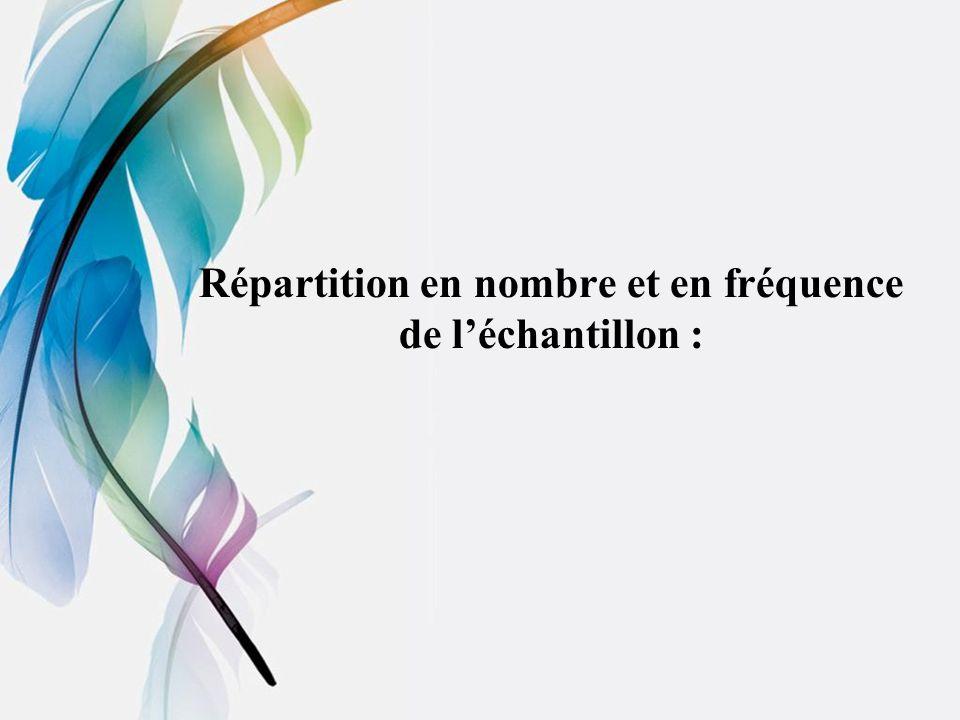 Répartition en nombre et en fréquence de léchantillon :