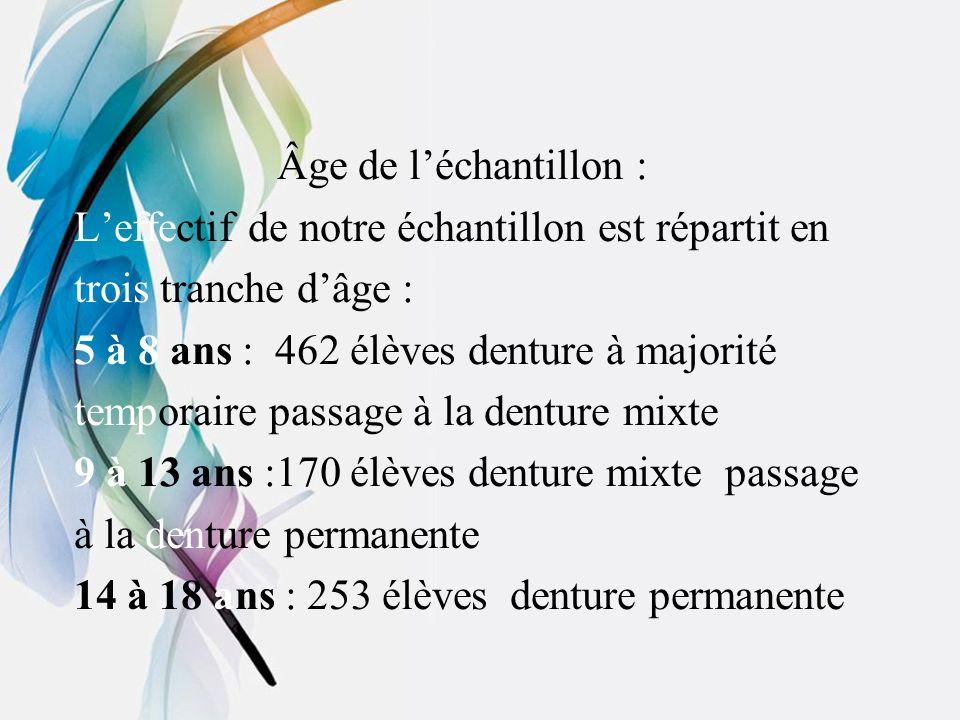Âge de léchantillon : Leffectif de notre échantillon est répartit en trois tranche dâge : 5 à 8 ans : 462 élèves denture à majorité temporaire passage