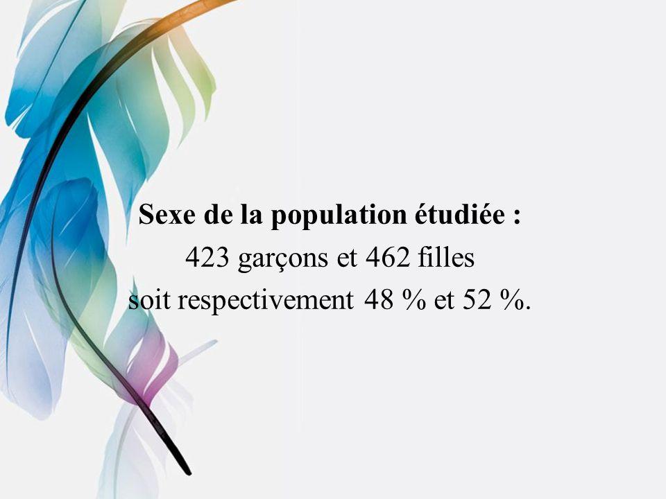 Sexe de la population étudiée : 423 garçons et 462 filles soit respectivement 48 % et 52 %.