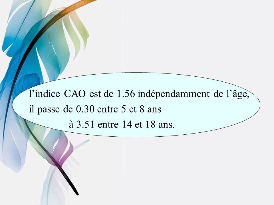 lindice CAO est de 1.56 indépendamment de lâge, il passe de 0.30 entre 5 et 8 ans à 3.51 entre 14 et 18 ans.