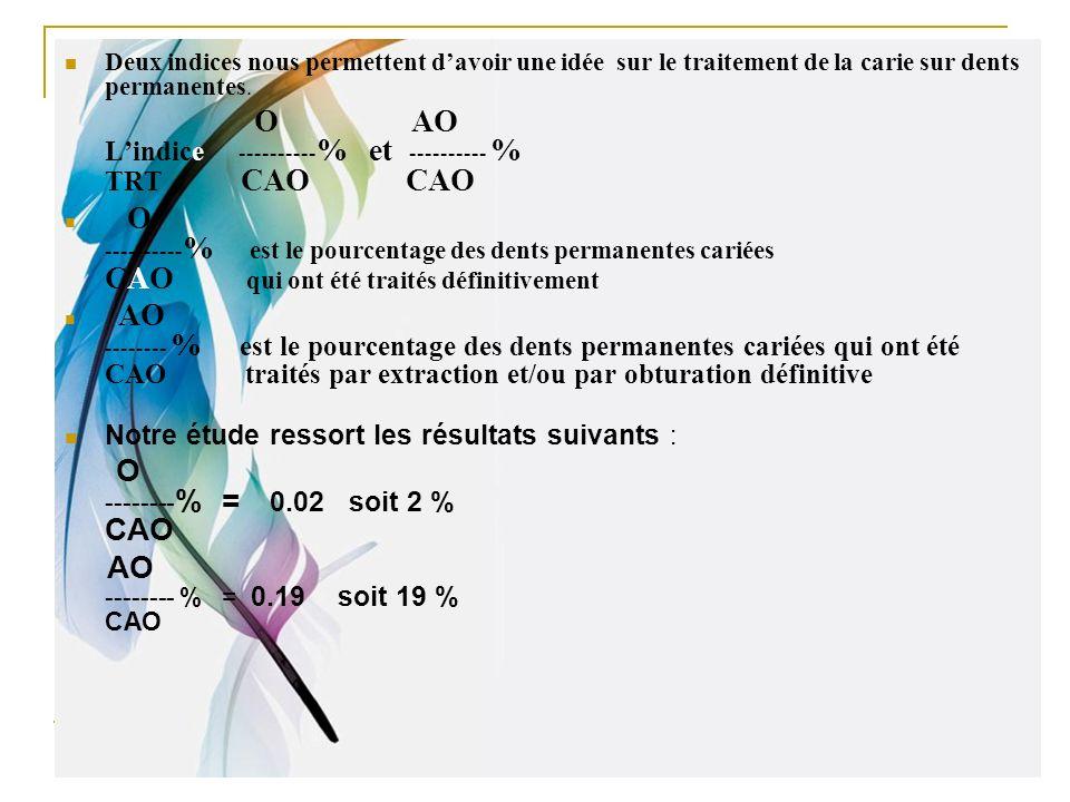 Deux indices nous permettent davoir une idée sur le traitement de la carie sur dents permanentes. O AO Lindice ---------- % et ---------- % TRT CAO CA