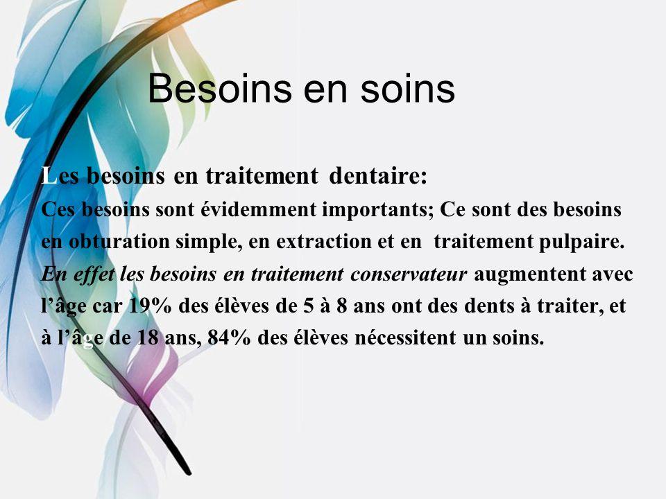 Besoins en soins Les besoins en traitement dentaire: Ces besoins sont évidemment importants; Ce sont des besoins en obturation simple, en extraction e