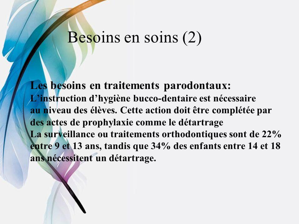 Besoins en soins (2) Les besoins en traitements parodontaux: Linstruction dhygiène bucco-dentaire est nécessaire au niveau des élèves. Cette action do