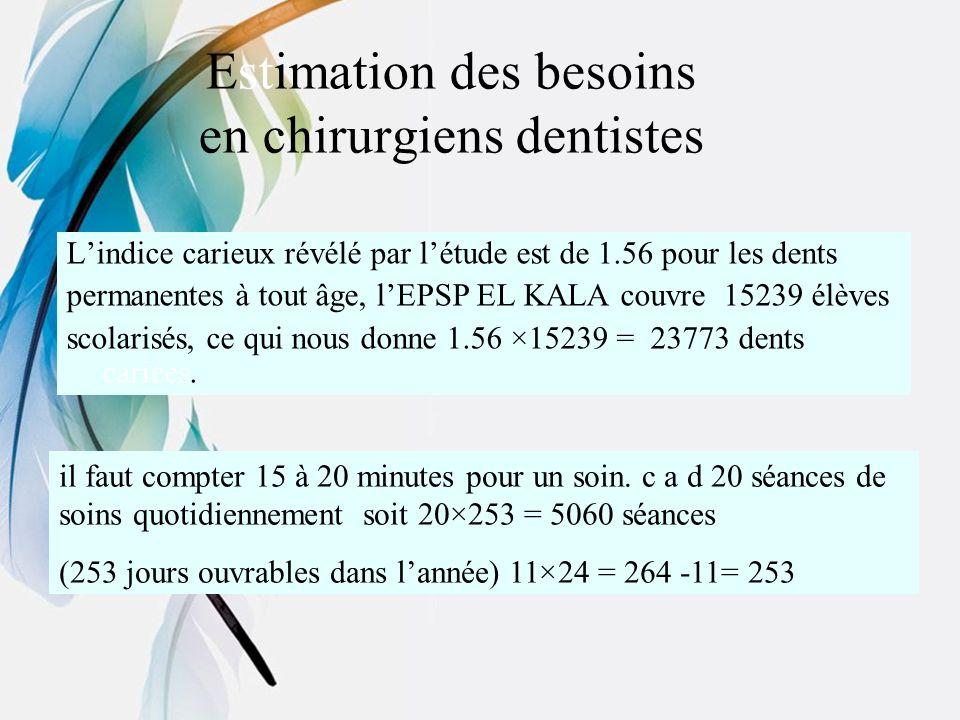 Estimation des besoins en chirurgiens dentistes Lindice carieux révélé par létude est de 1.56 pour les dents permanentes à tout âge, lEPSP EL KALA cou