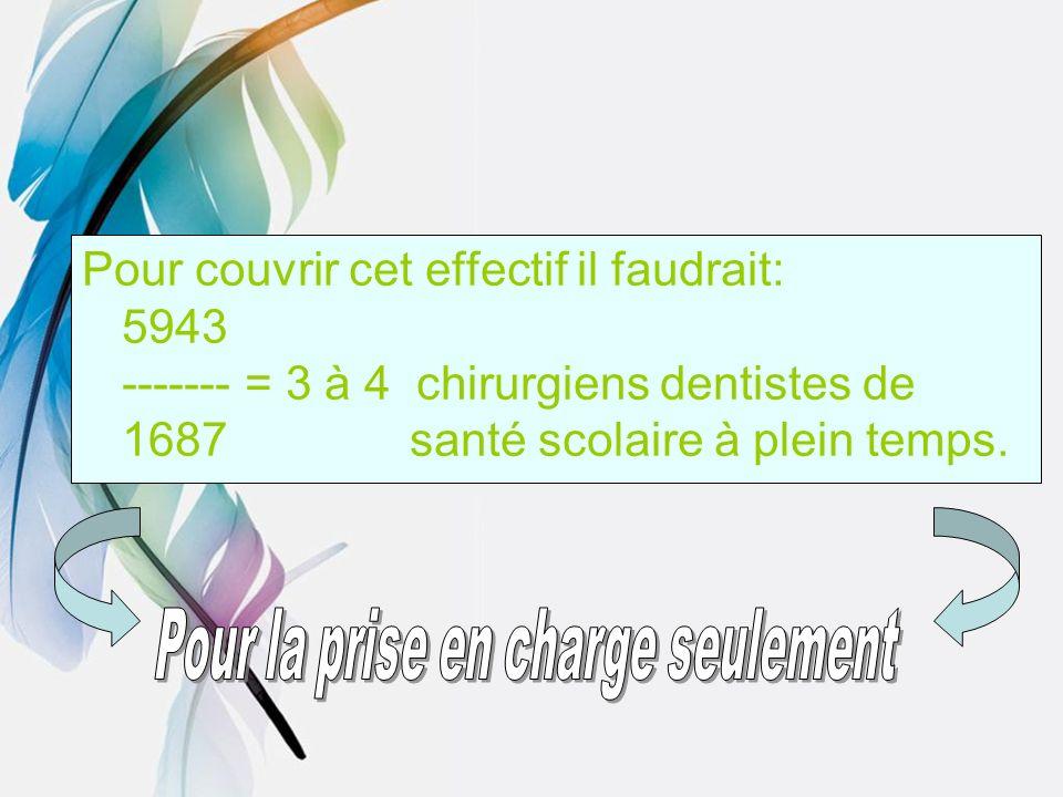 Pour couvrir cet effectif il faudrait: 5943 ------- = 3 à 4 chirurgiens dentistes de 1687 santé scolaire à plein temps.