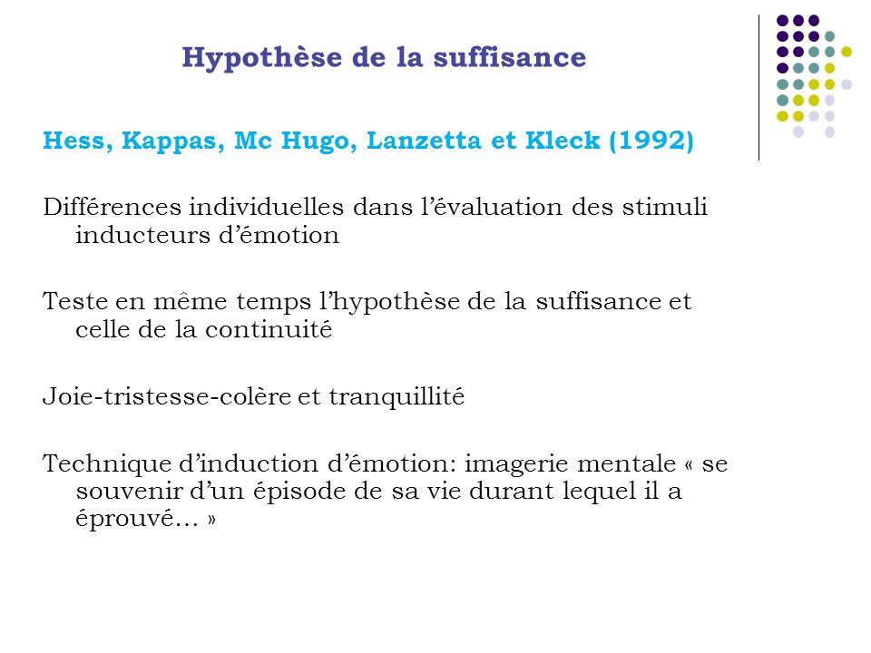 Hess, Kappas, Mc Hugo, Lanzetta et Kleck (1992) Différences individuelles dans lévaluation des stimuli inducteurs démotion Teste en même temps lhypothèse de la suffisance et celle de la continuité Joie-tristesse-colère et tranquillité Technique dinduction démotion: imagerie mentale « se souvenir dun épisode de sa vie durant lequel il a éprouvé… » Hypothèse de la suffisance