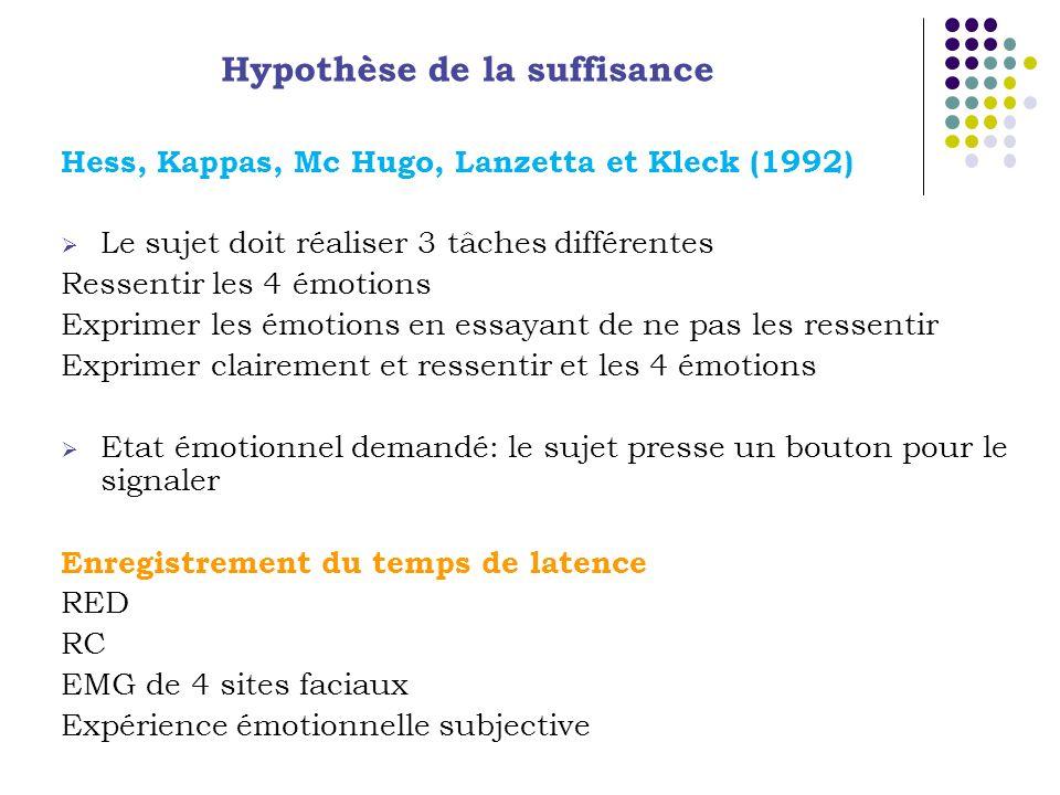 Hess, Kappas, Mc Hugo, Lanzetta et Kleck (1992) Le sujet doit réaliser 3 tâches différentes Ressentir les 4 émotions Exprimer les émotions en essayant de ne pas les ressentir Exprimer clairement et ressentir et les 4 émotions Etat émotionnel demandé: le sujet presse un bouton pour le signaler Enregistrement du temps de latence RED RC EMG de 4 sites faciaux Expérience émotionnelle subjective Hypothèse de la suffisance
