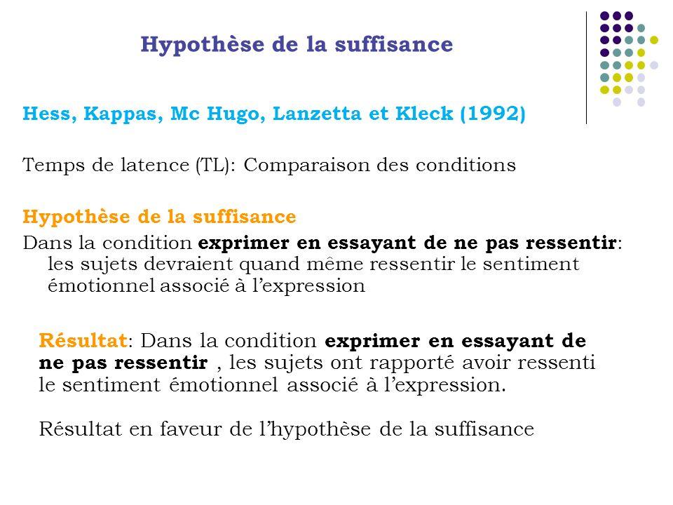 Hess, Kappas, Mc Hugo, Lanzetta et Kleck (1992) Temps de latence (TL): Comparaison des conditions Hypothèse de la suffisance Dans la condition exprimer en essayant de ne pas ressentir : les sujets devraient quand même ressentir le sentiment émotionnel associé à lexpression Hypothèse de la suffisance Résultat : Dans la condition exprimer en essayant de ne pas ressentir, les sujets ont rapporté avoir ressenti le sentiment émotionnel associé à lexpression.