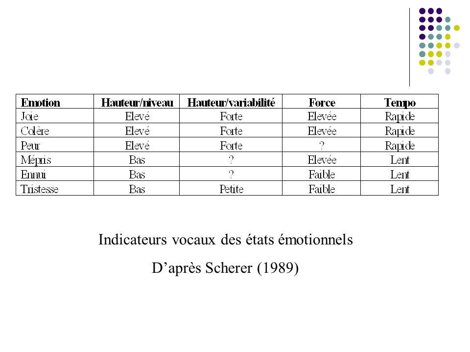 Indicateurs vocaux des états émotionnels Daprès Scherer (1989)