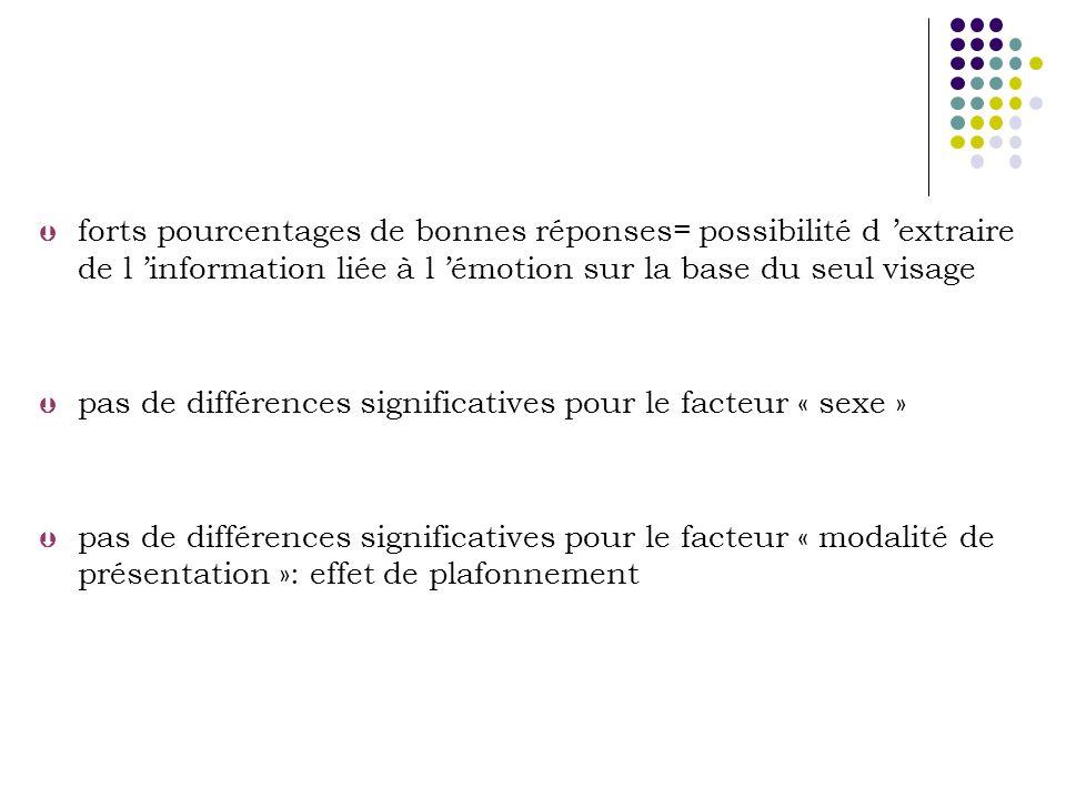 Þ forts pourcentages de bonnes réponses= possibilité d extraire de l information liée à l émotion sur la base du seul visage Þ pas de différences significatives pour le facteur « sexe » Þ pas de différences significatives pour le facteur « modalité de présentation »: effet de plafonnement