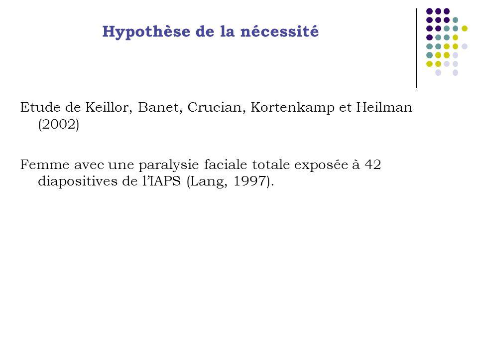 Etude de Keillor, Banet, Crucian, Kortenkamp et Heilman (2002) Femme avec une paralysie faciale totale exposée à 42 diapositives de lIAPS (Lang, 1997).