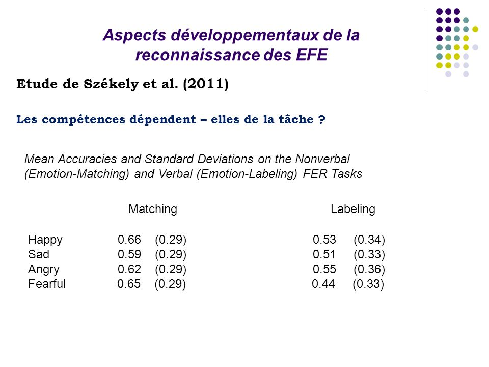 Aspects développementaux de la reconnaissance des EFE Etude de Székely et al. (2011) Les compétences dépendent – elles de la tâche ? Mean Accuracies a