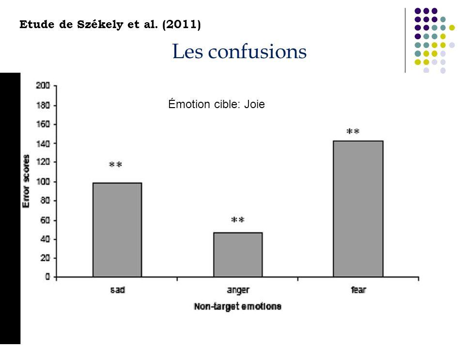 Émotion cible: Joie Les confusions Etude de Székely et al. (2011)