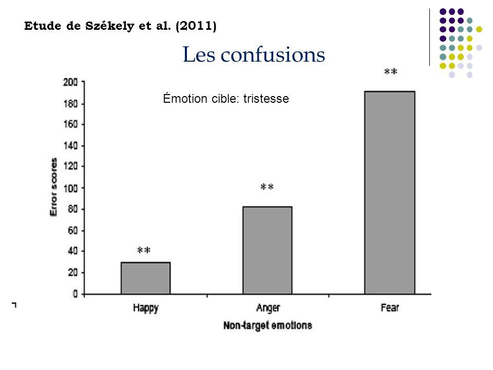 Les confusions Émotion cible: tristesse Etude de Székely et al. (2011)