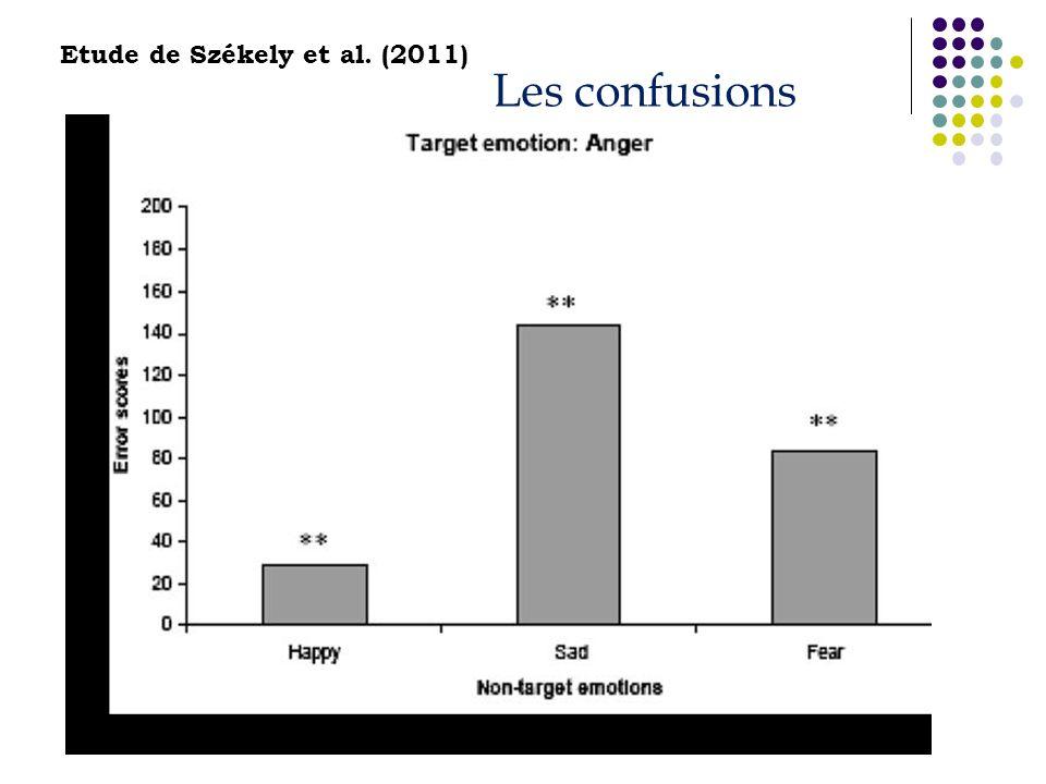 Les confusions Etude de Székely et al. (2011)