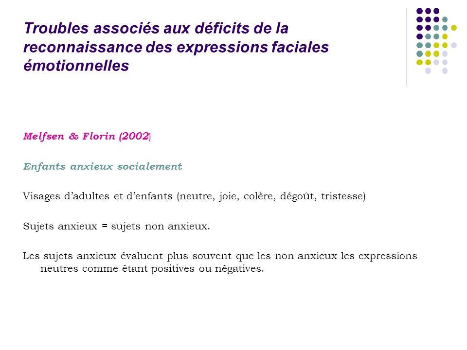 Troubles associés aux déficits de la reconnaissance des expressions faciales émotionnelles Melfsen & Florin (2002 ) Enfants anxieux socialement Visage