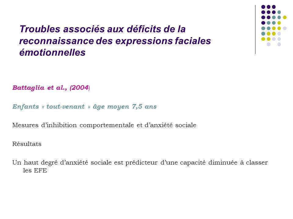 Troubles associés aux déficits de la reconnaissance des expressions faciales émotionnelles Battaglia et al., (2004 ) Enfants « tout-venant » âge moyen