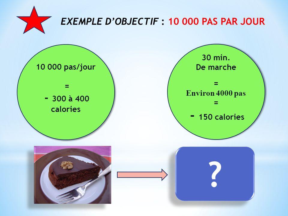EXEMPLE DOBJECTIF : 10 000 PAS PAR JOUR 10 000 pas/jour = - 300 à 400 calories 10 000 pas/jour = - 300 à 400 calories 30 min. De marche = Environ 4000