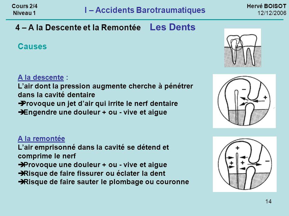 14 Hervé BOISOT 12/12/2006 Cours 2/4 Niveau 1 I – Accidents Barotraumatiques Les Dents 4 – A la Descente et la Remontée A la descente : Lair dont la p
