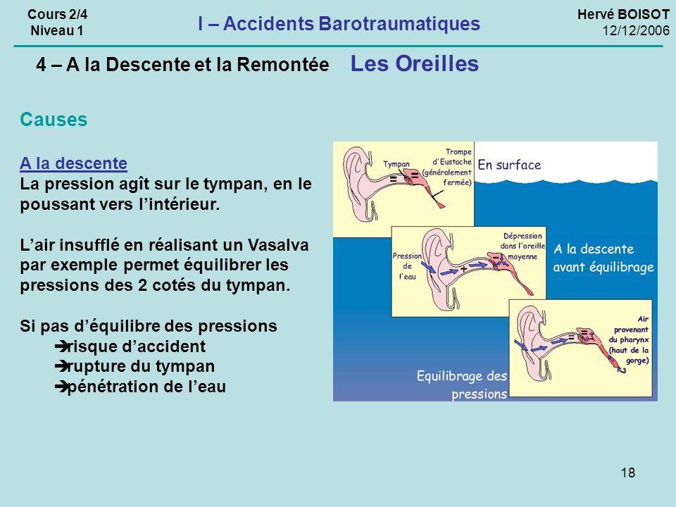 18 Hervé BOISOT 12/12/2006 Cours 2/4 Niveau 1 I – Accidents Barotraumatiques Les Oreilles 4 – A la Descente et la Remontée Causes A la descente La pre