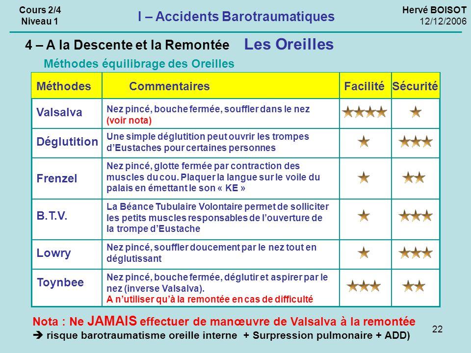 22 Hervé BOISOT 12/12/2006 Cours 2/4 Niveau 1 I – Accidents Barotraumatiques Les Oreilles 4 – A la Descente et la Remontée Méthodes équilibrage des Or