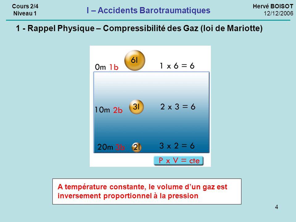 4 Hervé BOISOT 12/12/2006 Cours 2/4 Niveau 1 I – Accidents Barotraumatiques A température constante, le volume dun gaz est inversement proportionnel à la pression 1 - Rappel Physique – Compressibilité des Gaz (loi de Mariotte)