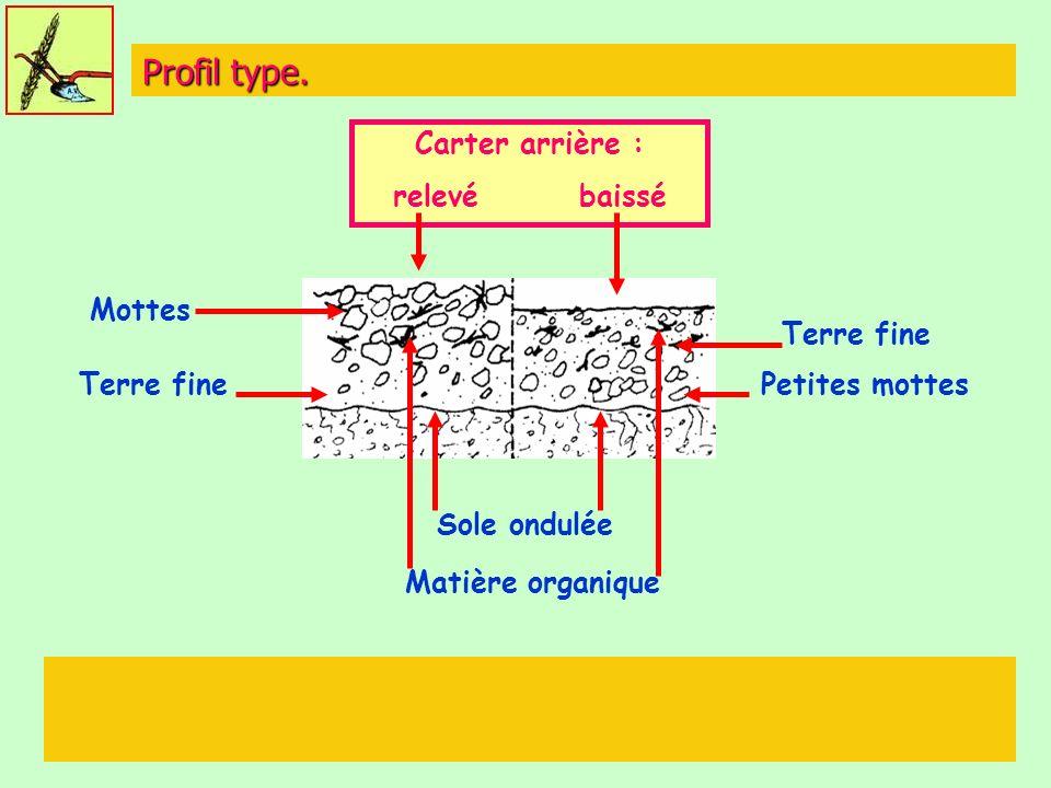 Profil type. Carter arrière : relevé baissé Matière organique Mottes Terre fine Petites mottes Sole ondulée