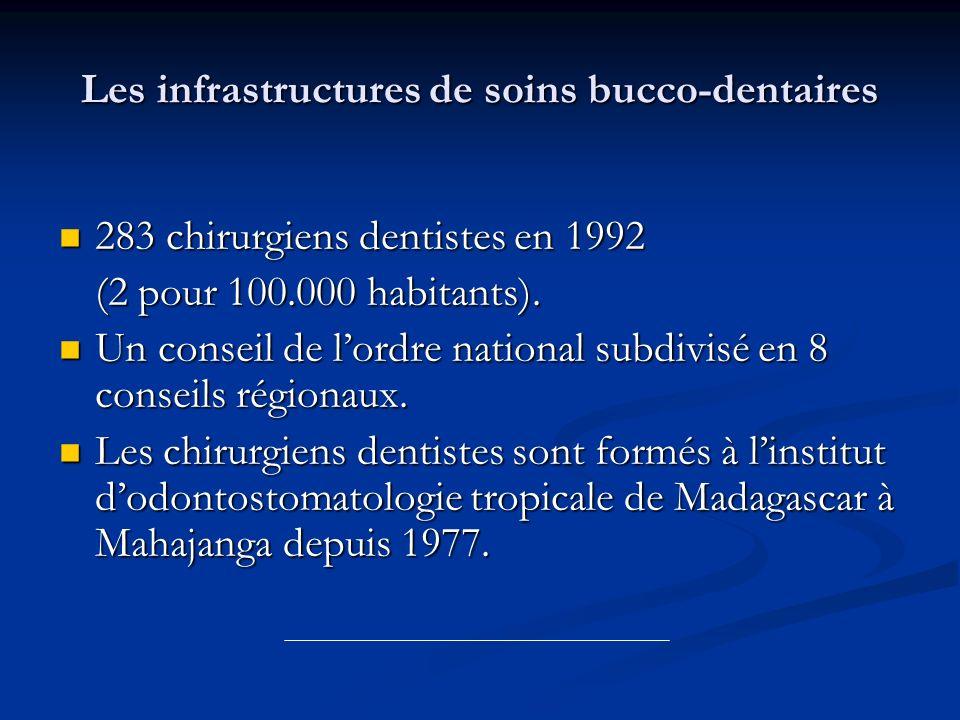 Les infrastructures de soins bucco-dentaires 283 chirurgiens dentistes en 1992 283 chirurgiens dentistes en 1992 (2 pour 100.000 habitants). Un consei