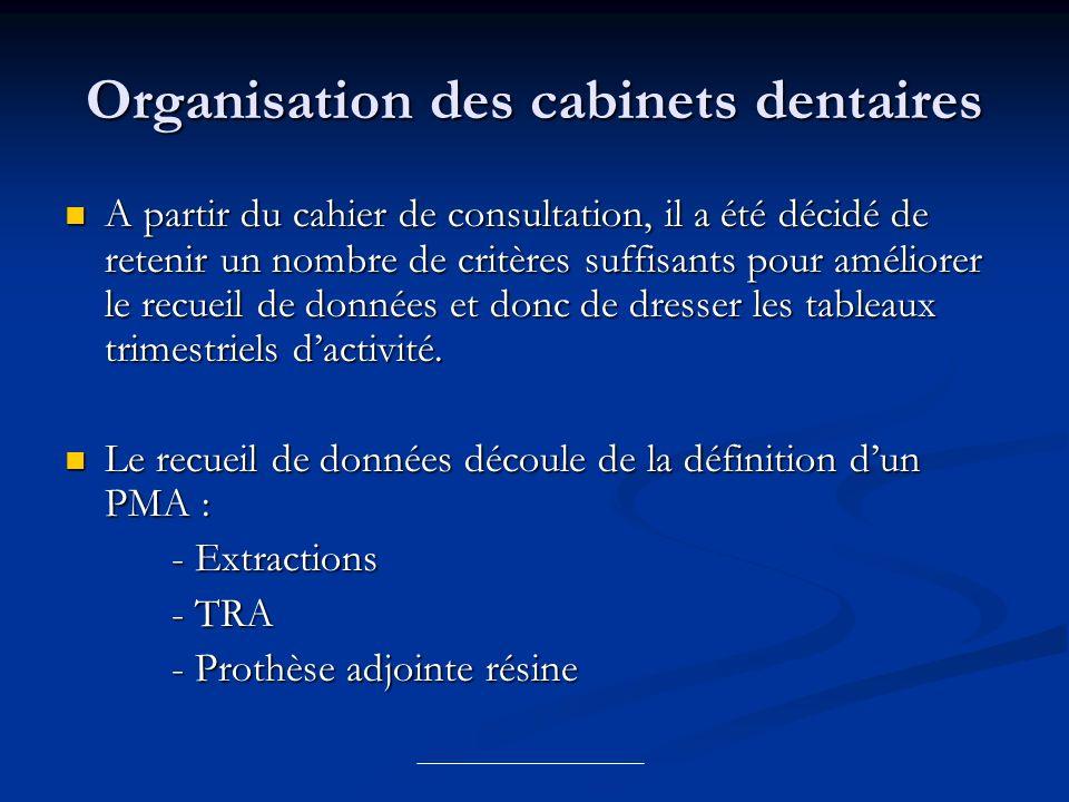 Organisation des cabinets dentaires A partir du cahier de consultation, il a été décidé de retenir un nombre de critères suffisants pour améliorer le