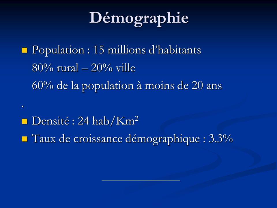 Démographie Population : 15 millions dhabitants Population : 15 millions dhabitants 80% rural – 20% ville 60% de la population à moins de 20 ans. Dens