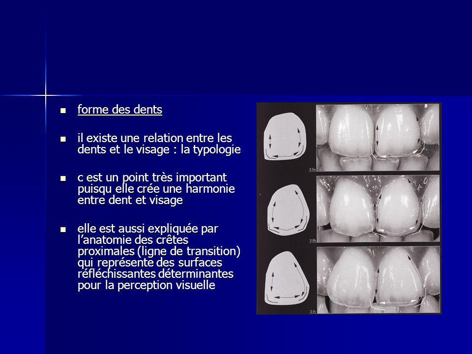 forme des dents forme des dents il existe une relation entre les dents et le visage : la typologie il existe une relation entre les dents et le visage : la typologie c est un point très important puisqu elle crée une harmonie entre dent et visage c est un point très important puisqu elle crée une harmonie entre dent et visage elle est aussi expliquée par lanatomie des crêtes proximales (ligne de transition) qui représente des surfaces réfléchissantes déterminantes pour la perception visuelle elle est aussi expliquée par lanatomie des crêtes proximales (ligne de transition) qui représente des surfaces réfléchissantes déterminantes pour la perception visuelle