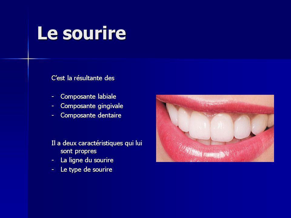 Le sourire Cest la résultante des -Composante labiale -Composante gingivale -Composante dentaire Il a deux caractéristiques qui lui sont propres -La ligne du sourire -Le type de sourire