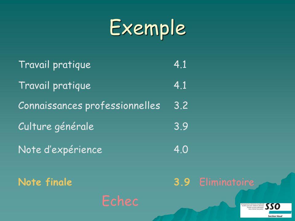 Exemple Travail pratique4.1 Travail pratique4.1 Connaissances professionnelles3.2 Culture générale3.9 Note dexpérience4.0 Note finaleEliminatoire3.9 Echec