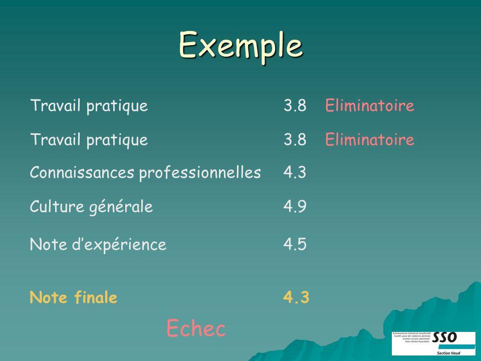 Exemple Travail pratiqueEliminatoire3.8 Travail pratiqueEliminatoire3.8 Connaissances professionnelles4.3 Culture générale4.9 Note dexpérience4.5 Note finale4.3 Echec